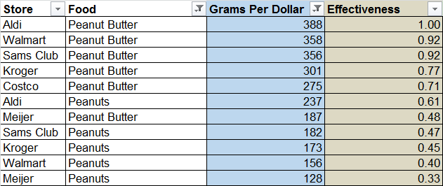 Aldi, Walmart, Costco, and More Grocer Comparison + Never